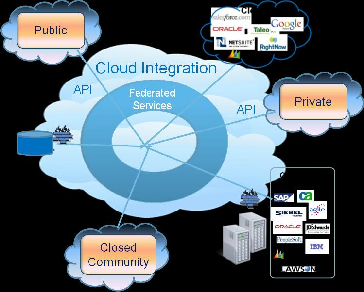 In the future, cloud-based integration, federated services and an open API infrastructure will allow both the seamless movement and access to information.