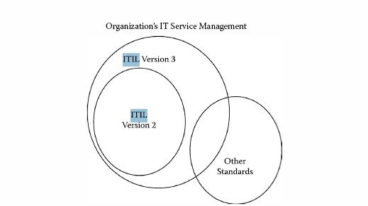 Relationships between ITIL versions 2 and 3.