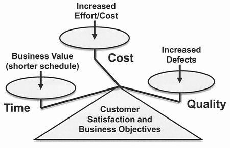 balancing project cost and schedule An introduction to project management  against its schedule—that is,  time and cost9 project quality is affected by balancing.